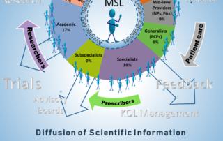 MSL universe
