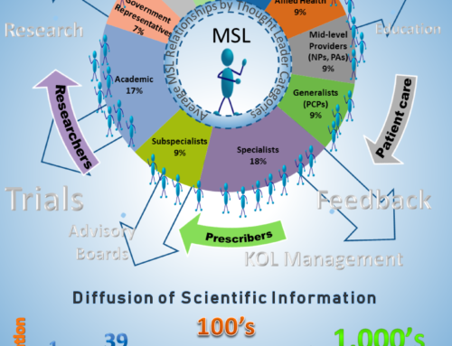 The Medical Science Liaison Universe